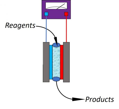 Developing an electrochemical reactor